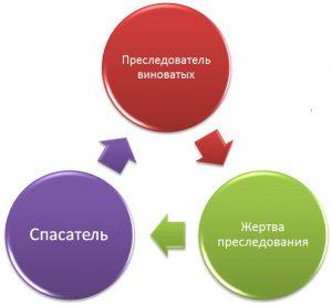 Треугольник судьбы